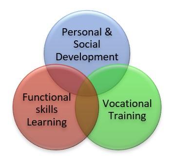 Three interlocking circles that represent three areas of learning; Functional Skills, Personal & Social Development, Vocational Skills